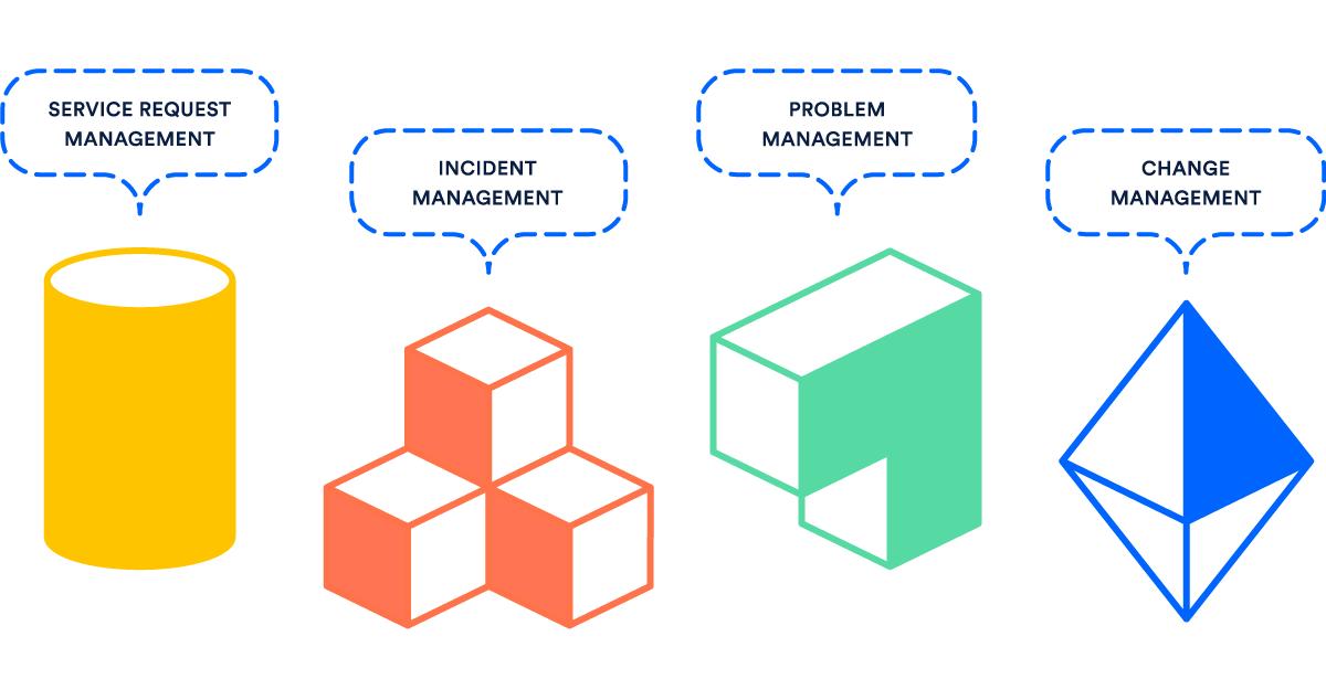 critical client incident management instruction