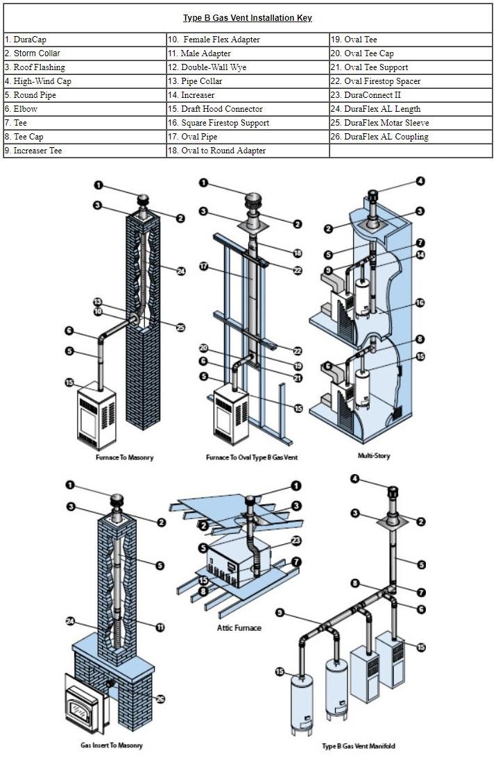 duravent chimney installation instructions